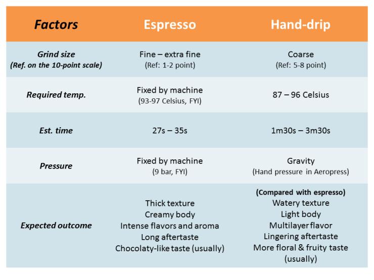 espresso vs hand drip