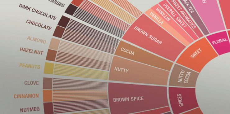 SCAA_FlavorWheel_Poster.01.18.15_Page_3-1024x510